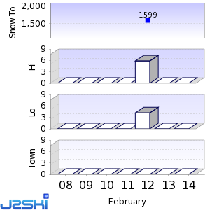 Seven day Snow Forecast data for Pal-Arinsal
