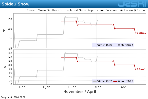 Snow Depth History for Soldeu