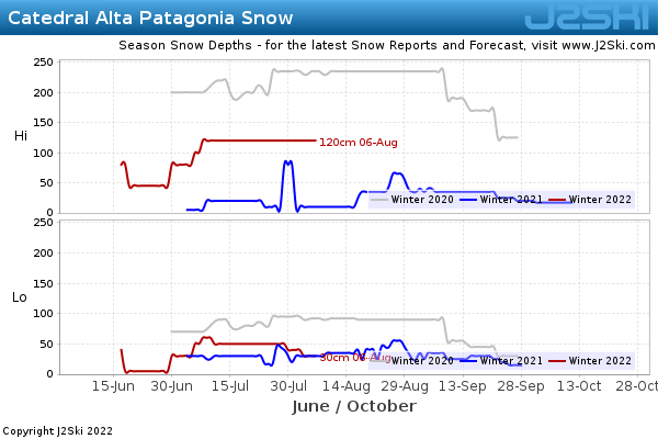 Snow Depth History for Catedral Alta Patagonia