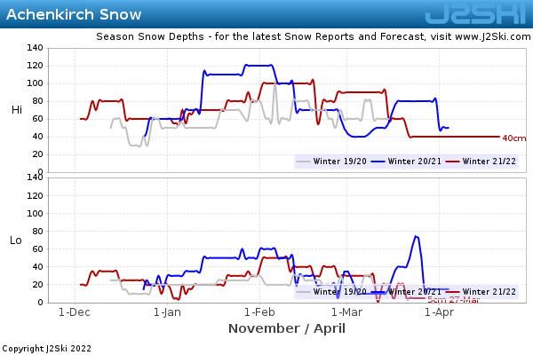 Snow Depth History for Achenkirch