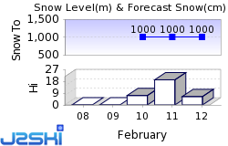 Alpbach Snow Forecast
