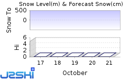 Altausee Snow Forecast