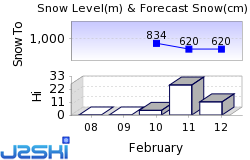 Andelsbuch Snow Forecast