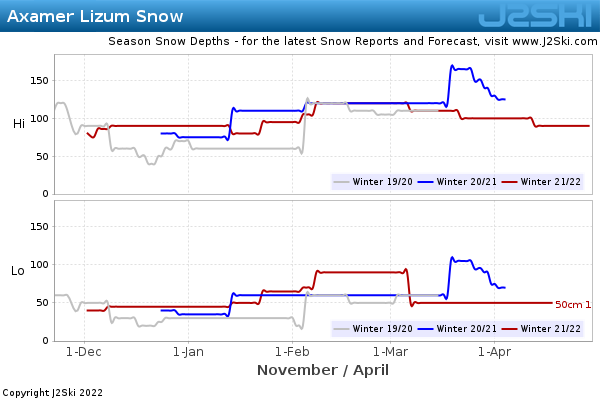 Snow Depth History for Axamer Lizum