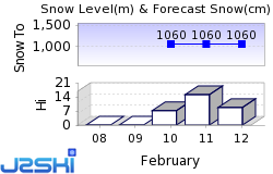 Bach Snow Forecast