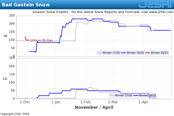 Snow Depth History for Bad Gastein