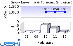 Bad Gastein Snow Forecast