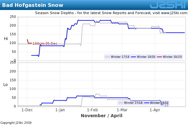 Snow Depth History for Bad Hofgastein