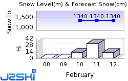 Berwang Snow Forecast