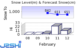Bezau Snow Forecast