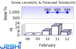 Donnersbachwald Snow Forecast