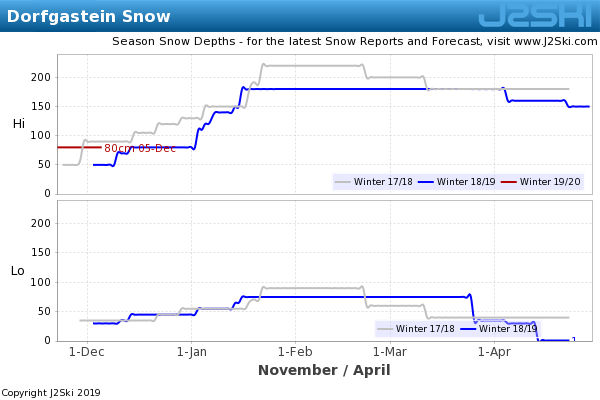 Snow Depth History for Dorfgastein
