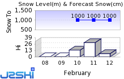 Ehrwald Snow Forecast
