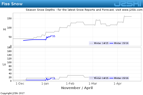 Snow Depth History for Fiss