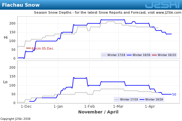 Snow Depth History for Flachau