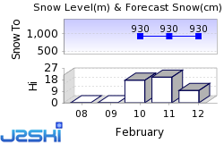 Flachau Snow Forecast
