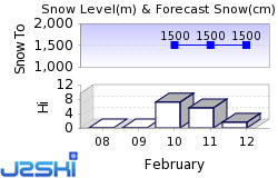 Frauenalpe Snow Forecast