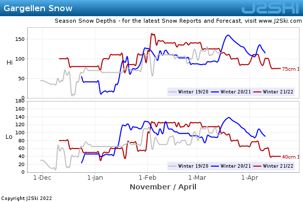 Snow Depth History for Gargellen