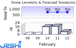 Gosau Snow Forecast