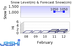 Hebalm Snow Forecast