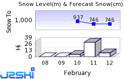 Hintersee Snow Forecast