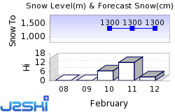 Hintertux Snow Forecast