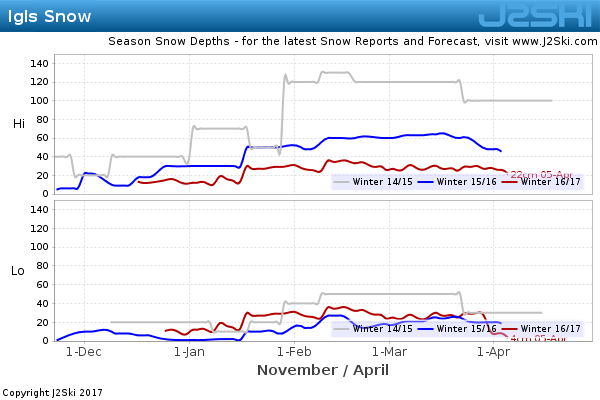 Snow Depth History for Igls