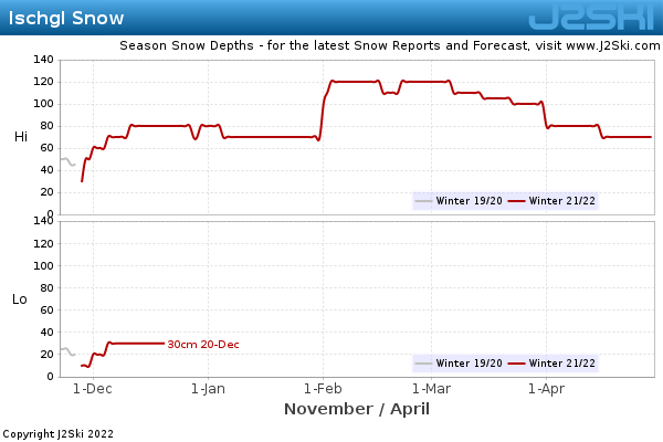 Snow Depth History for Ischgl