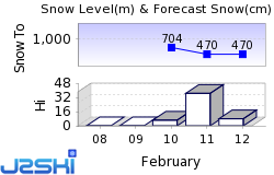 Katrin - Bad Ischl Snow Forecast