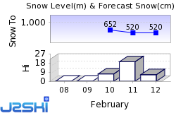 Kramsach Snow Forecast