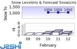 Lavanttal Snow Forecast