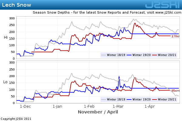 Snow Depth History for Lech