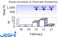 Leogang Snow Forecast