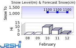Lungau Snow Forecast