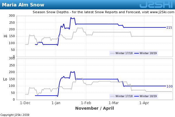 Snow Depth History for Maria Alm
