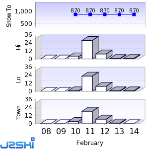 Seven day Snow Forecast data for Mariazell