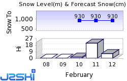 Maurach am Achensee Snow Forecast