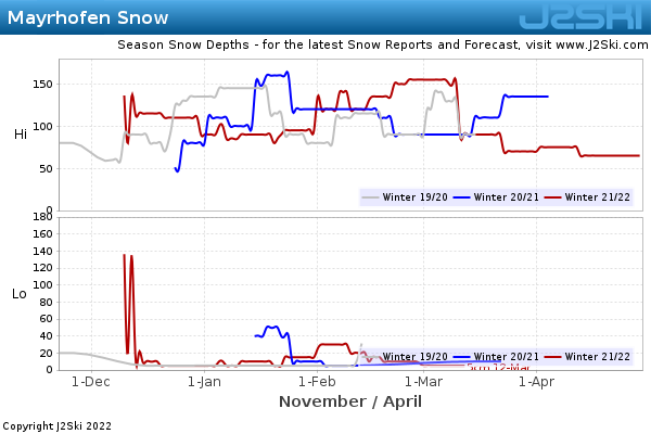 Snow Depth History for Mayrhofen