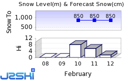 Murau Snow Forecast