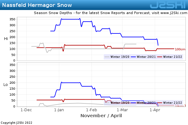 Snow Depth History for Nassfeld Hermagor