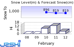 Neukirchen / Wildkogel Snow Forecast