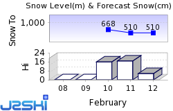 Obertraun/Dachstein Snow Forecast