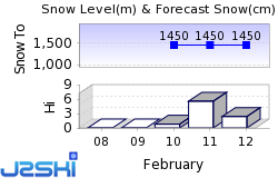 Pitztal Snow Forecast