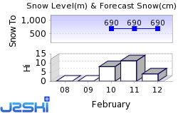 Pruggern Snow Forecast