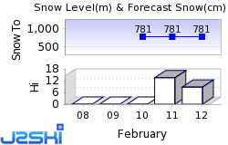 Riefensberg Snow Forecast