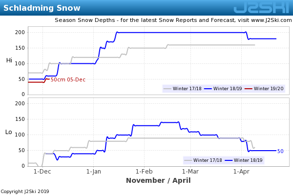 Snow Depth History for Schladming