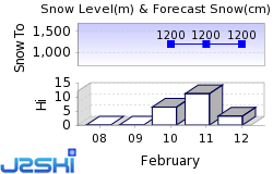 Seefeld Snow Forecast
