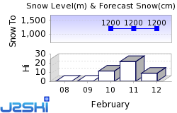 Serfaus-Fiss-Ladis Snow Forecast