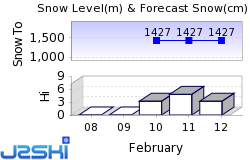 Serfaus Snow Forecast