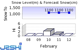 Sillian Snow Forecast